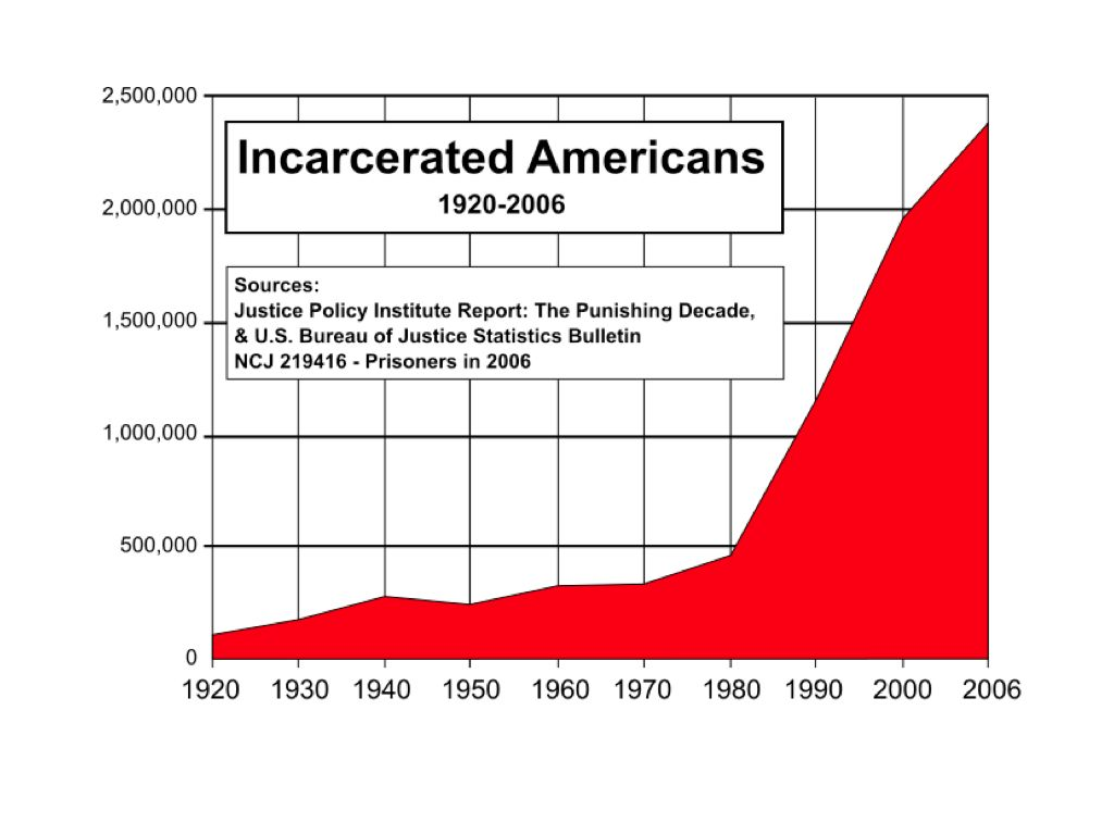 Graph of incarcerated Americans 1920-2006